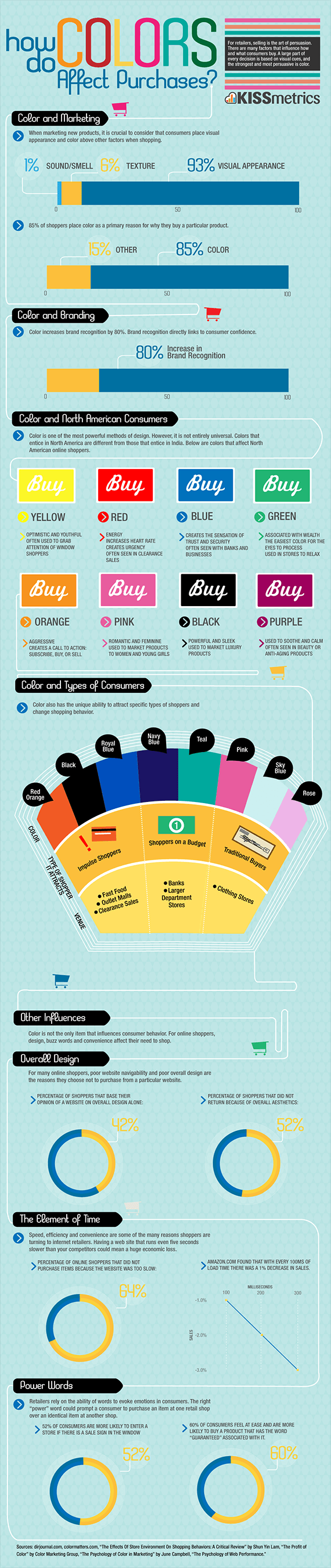 How Do Colours Help Sell Products and Services?