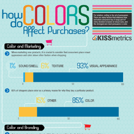 How do colours affect purchases